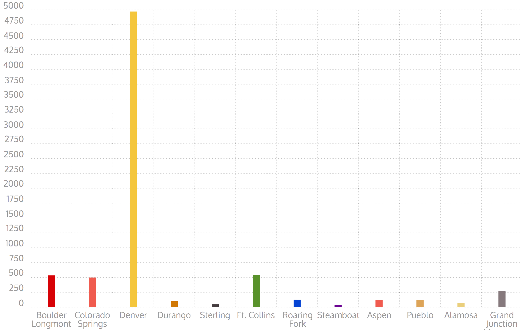 COCPA Chapter Population